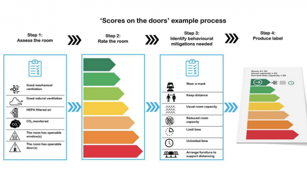 """Covid """"Scores on the Doors"""": An Approach to Ventilation/Fresh Air Information, Communication, and Certification"""
